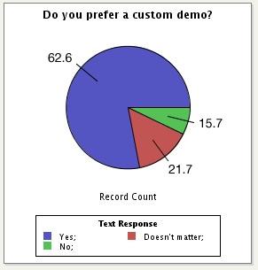 2008Q1-do-you-prefer-a-custom-demo.jpg