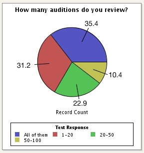 2008Q1-how-many-auditions-do-you-review.jpg