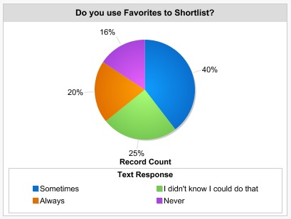 Did You Use The Favorites to Shortlist