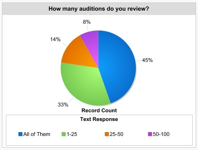 Voice Over Auditions Reviewed