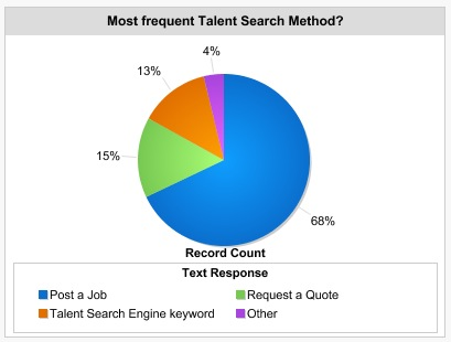 Most frequent talent search method