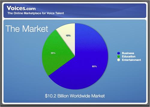 Voiceovers 10 Billion Worldwide Market