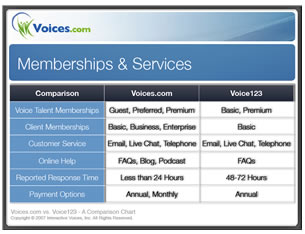 Voices.com VS Voice123