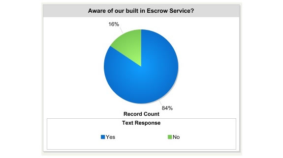 are-aware-of-built-in-escrow-service.jpg