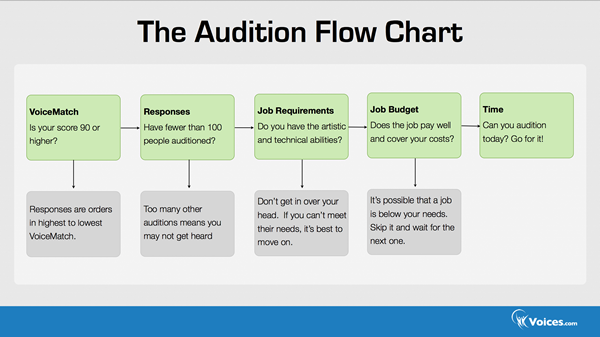 Audition flowchart from Voices.com