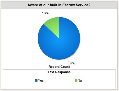 aware of SurePay escrow service