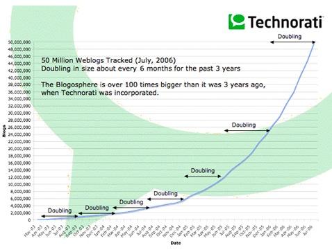 blogging-growth-technorati.jpg