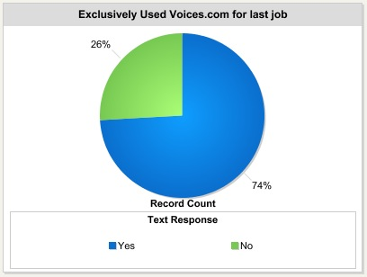 Exclusively used Voices.com for last job