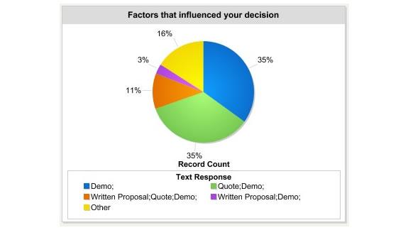 Factors that influenced decisions