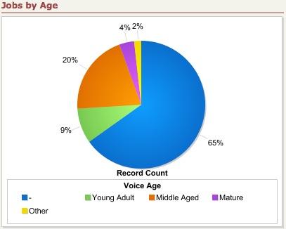 fall-09-jobs-by-age-range.jpg