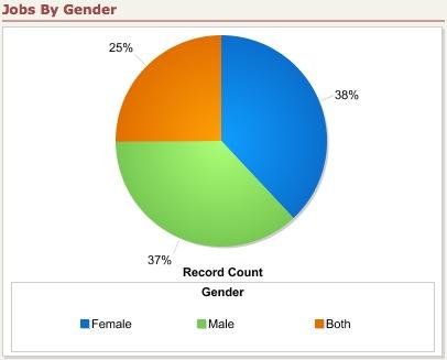 fall-09-jobs-by-gender.jpg