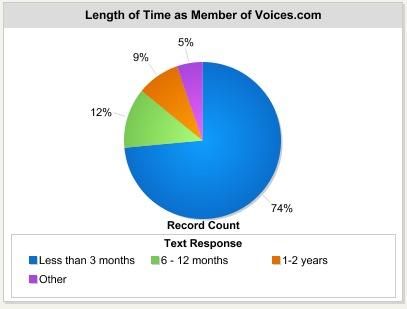 Length of time as a Voices.com member