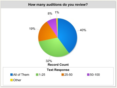 how many auditions do you review
