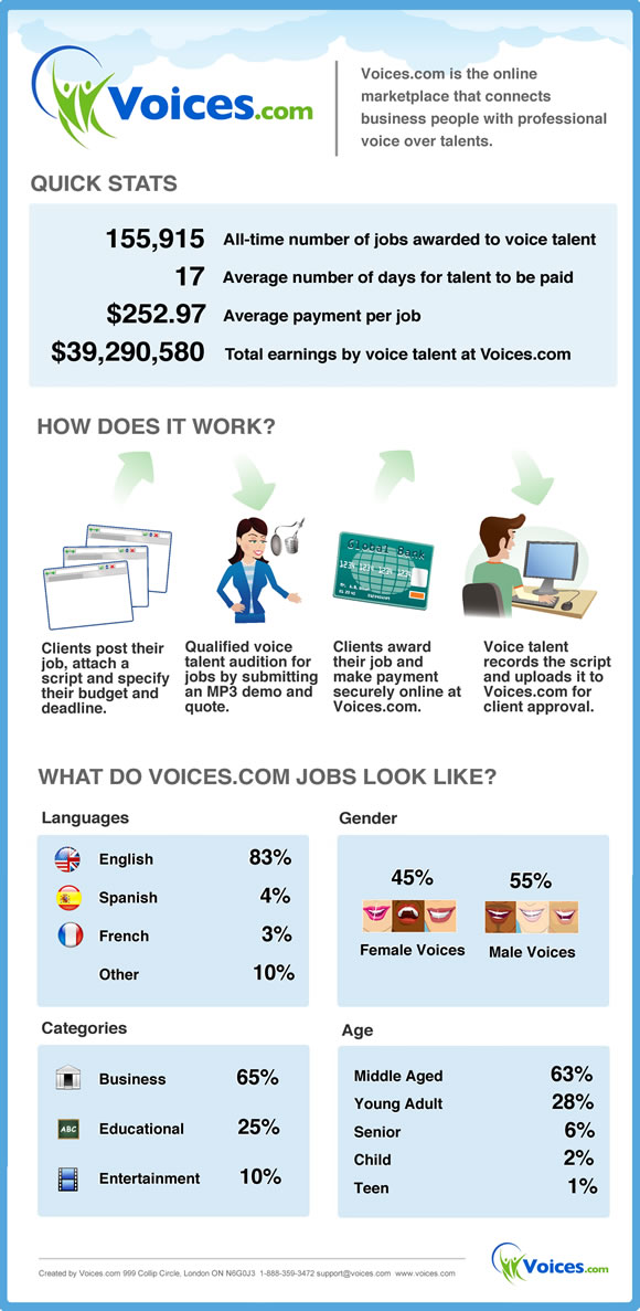 Voices.com Infographic Jobs