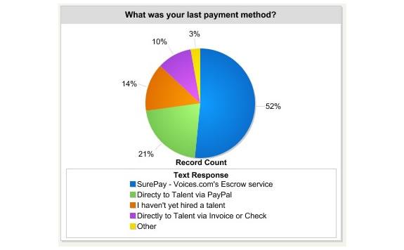 Last payment method
