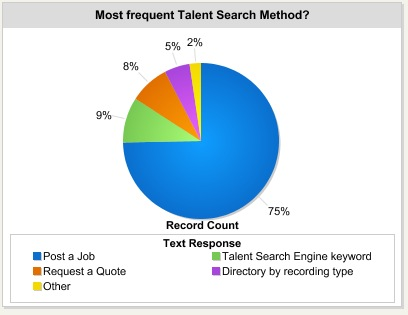 Most frequent voice talent search method