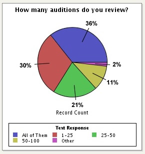 voices-do-you-review-all-responses.jpg