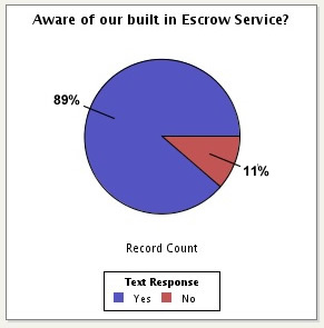voices-do-you-use-surepay-escrow.jpg